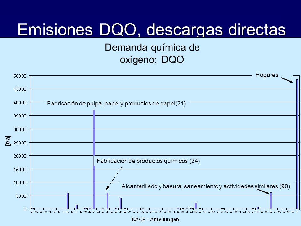 Emisiones DQO, descargas directas