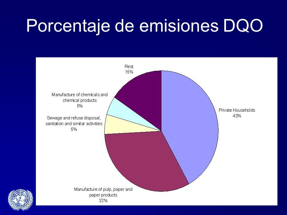 Porcentaje de emisiones DQO