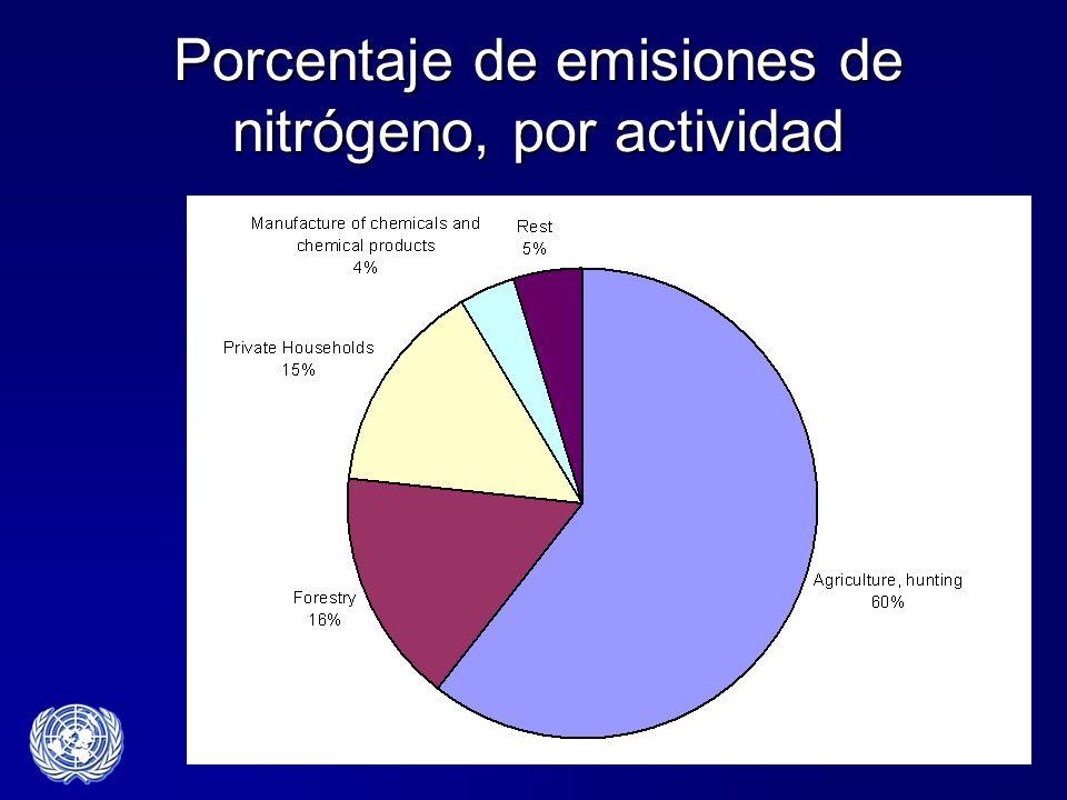 Porcentaje de emisiones de nitrógeno, por actividad