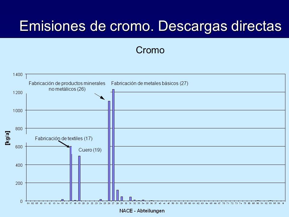 Emisiones de cromo. Descargas directas