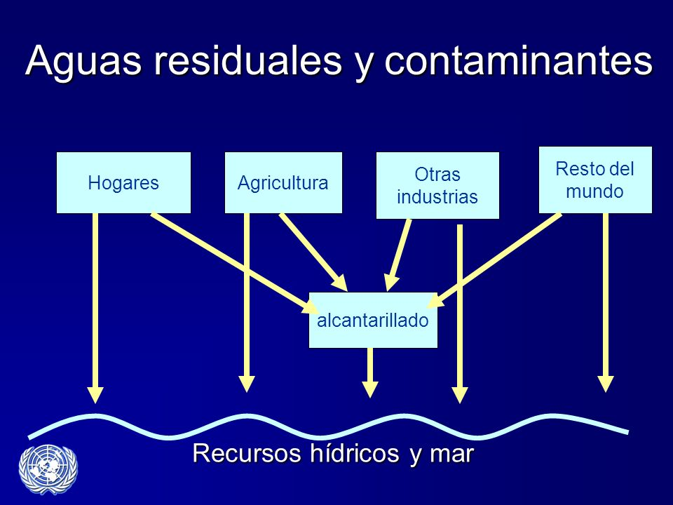 Aguas residuales y contaminantes