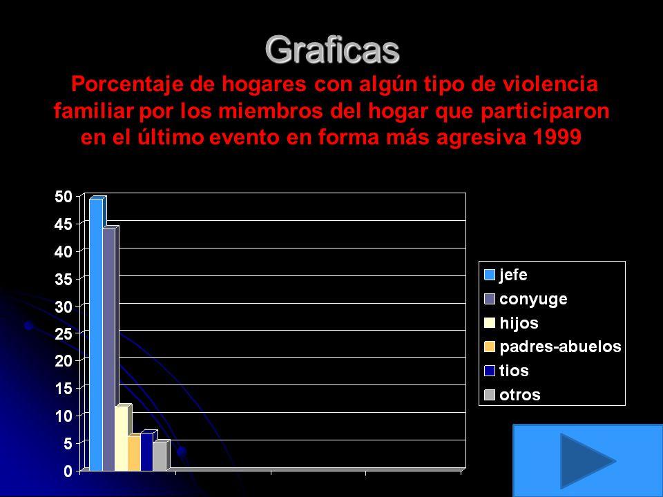 Graficas Porcentaje de hogares con algún tipo de violencia familiar por los miembros del hogar que participaron en el último evento en forma más agresiva 1999