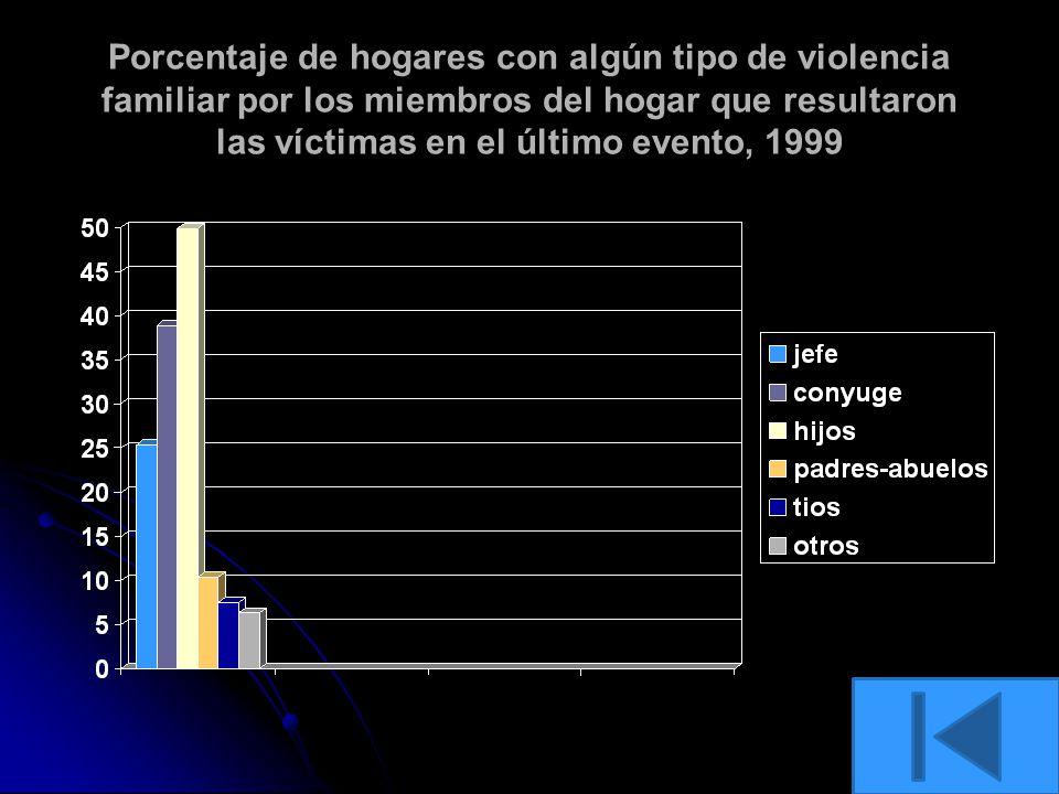 Porcentaje de hogares con algún tipo de violencia familiar por los miembros del hogar que resultaron las víctimas en el último evento, 1999