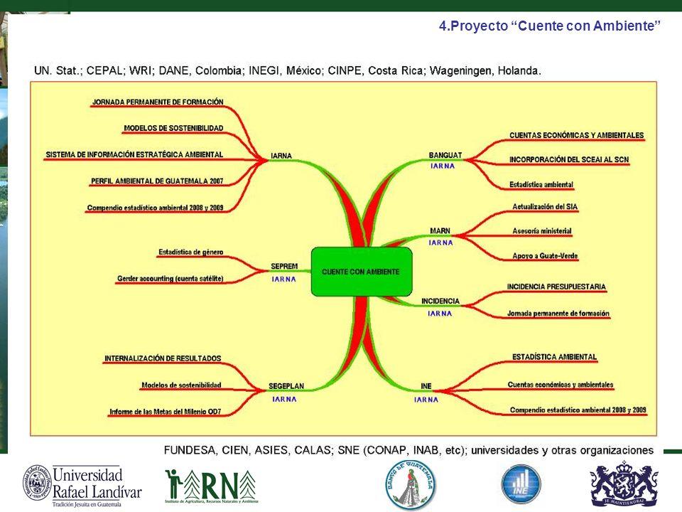 4.Proyecto Cuente con Ambiente