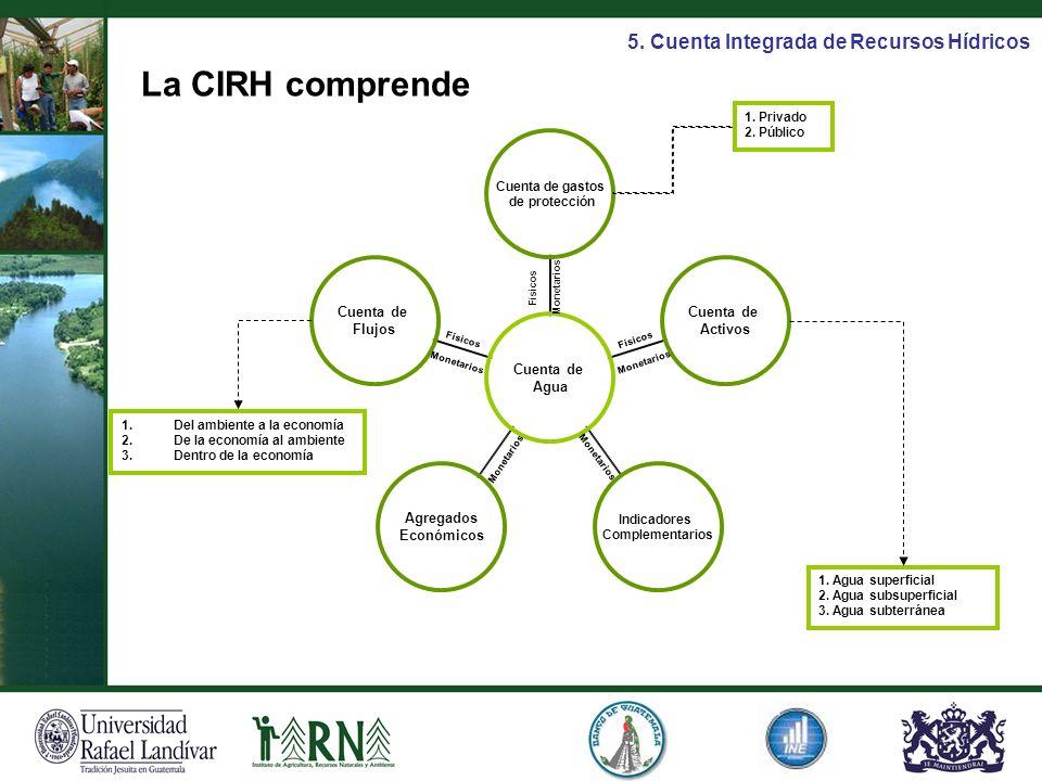 La CIRH comprende 5. Cuenta Integrada de Recursos Hídricos 1. Privado