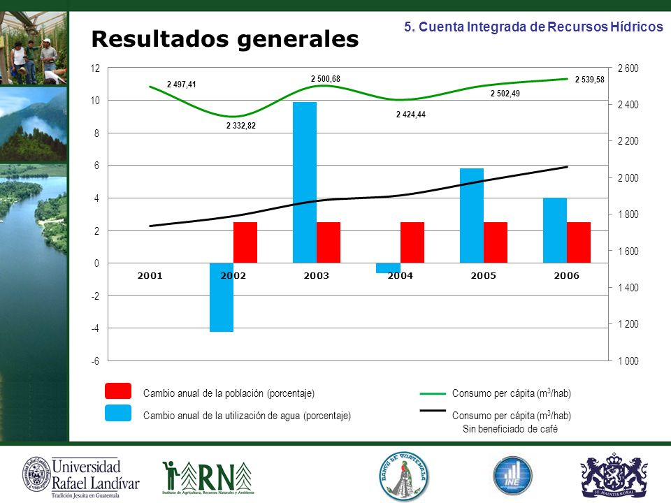 Resultados generales 5. Cuenta Integrada de Recursos Hídricos