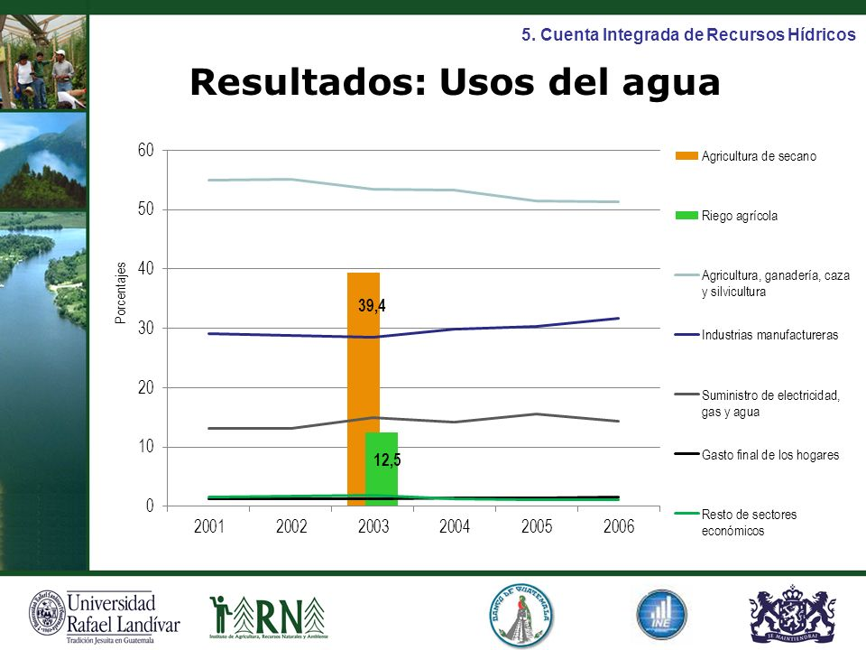 Resultados: Usos del agua