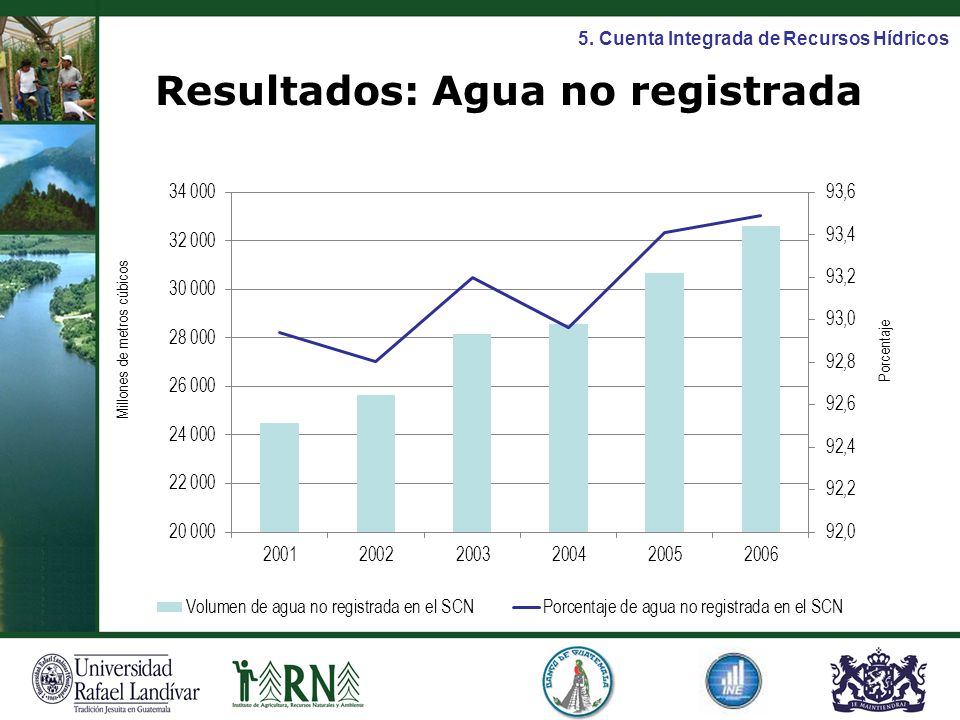 Resultados: Agua no registrada