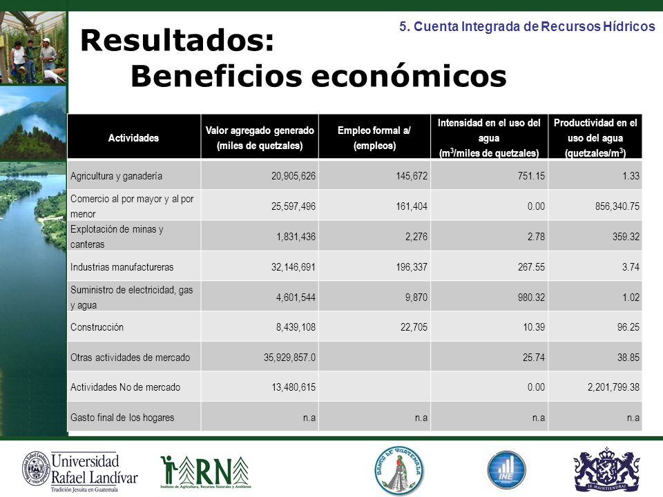 Resultados: Beneficios económicos
