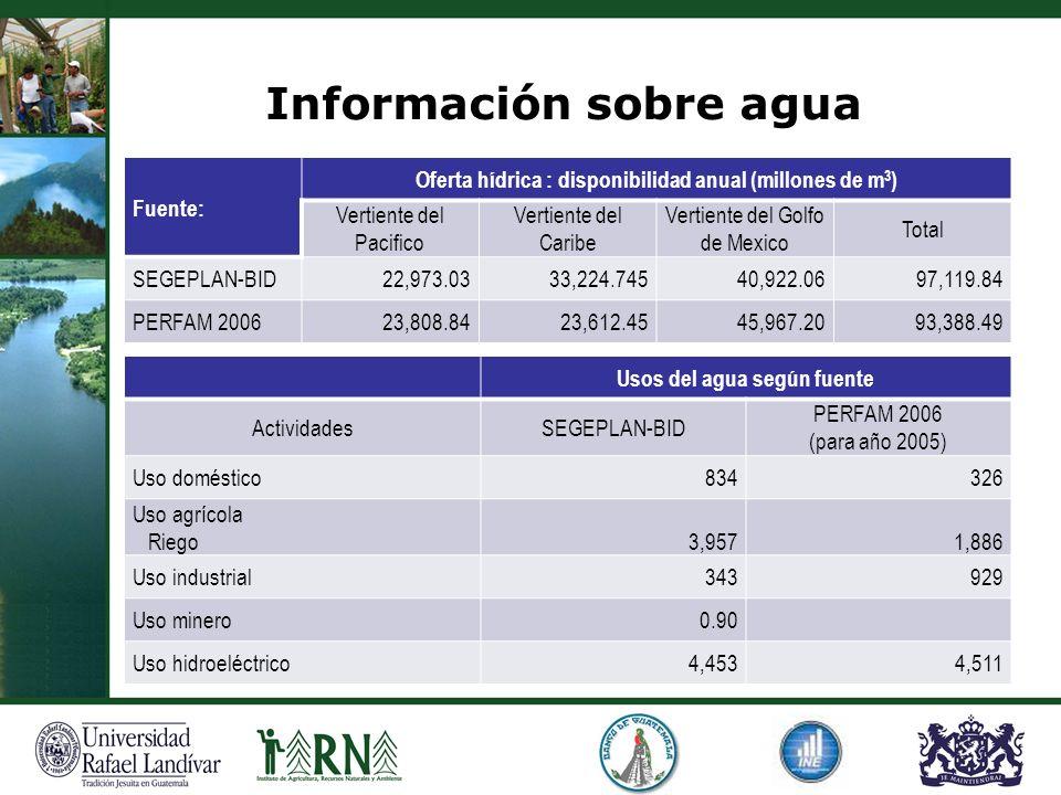 Información sobre agua