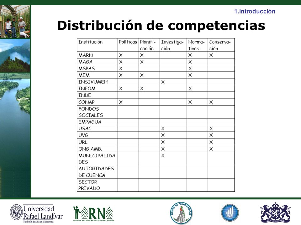 Distribución de competencias