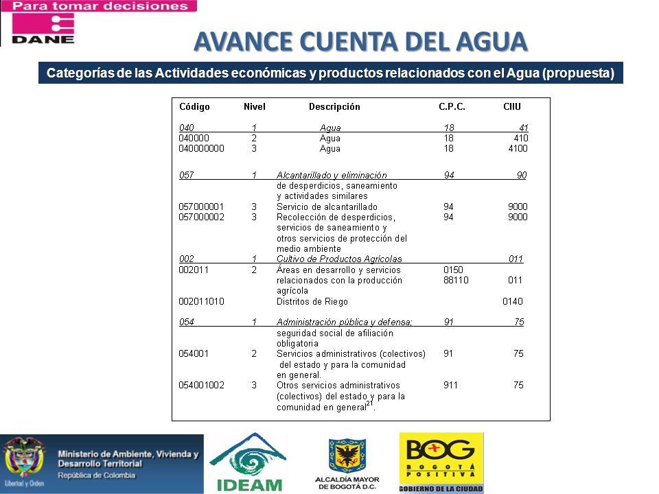 AVANCE CUENTA DEL AGUA Categorías de las Actividades económicas y productos relacionados con el Agua (propuesta)