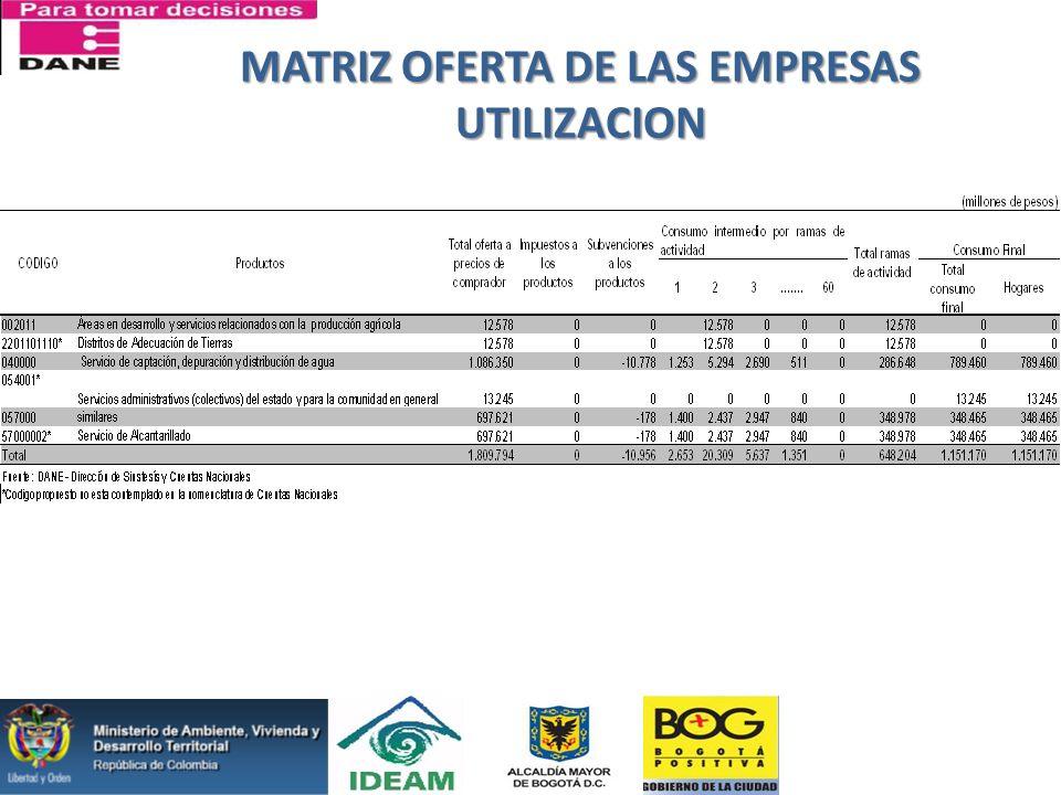MATRIZ OFERTA DE LAS EMPRESAS UTILIZACION