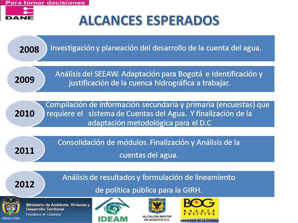 ALCANCES ESPERADOS Investigación y planeación del desarrollo de la cuenta del agua.