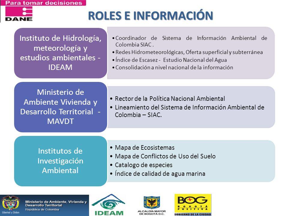 ROLES E INFORMACIÓN Instituto de Hidrología, meteorología y estudios ambientales - IDEAM.