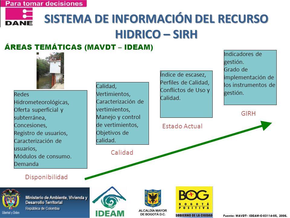 SISTEMA DE INFORMACIÓN DEL RECURSO HIDRICO – SIRH