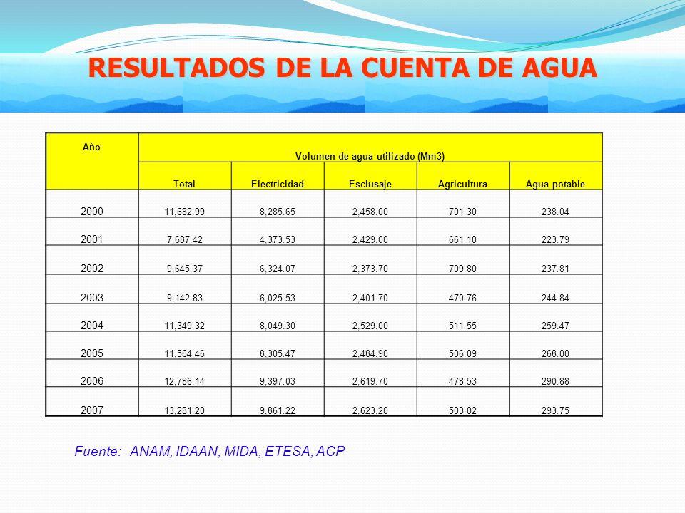 RESULTADOS DE LA CUENTA DE AGUA Volumen de agua utilizado (Mm3)
