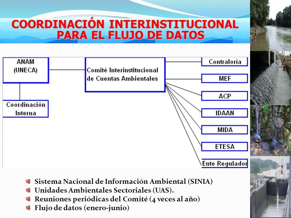 COORDINACIÓN INTERINSTITUCIONAL PARA EL FLUJO DE DATOS