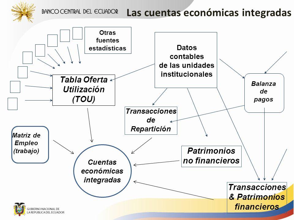 Las cuentas económicas integradas Otras fuentes estadísticas
