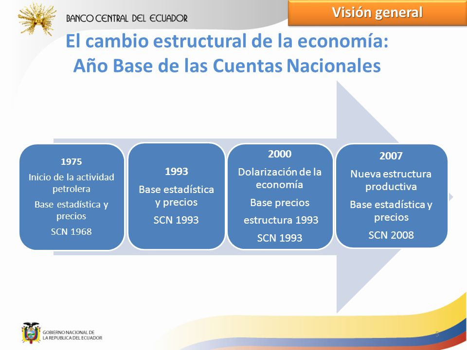 El cambio estructural de la economía: