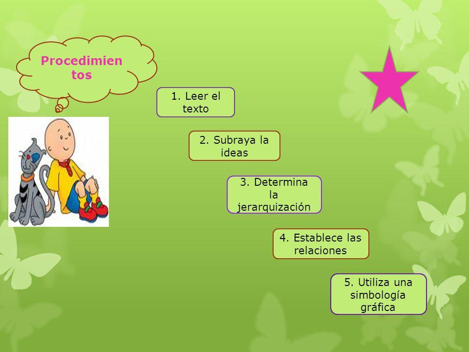 Procedimientos 1. Leer el texto 2. Subraya la ideas