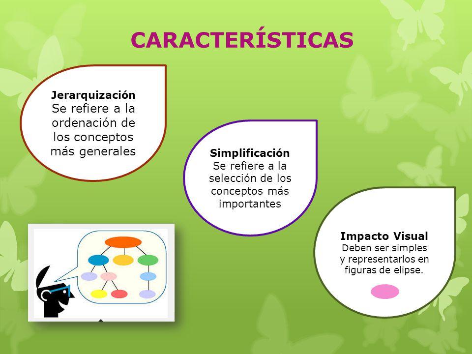 CARACTERÍSTICAS Jerarquización. Se refiere a la ordenación de los conceptos más generales. Simplificación.