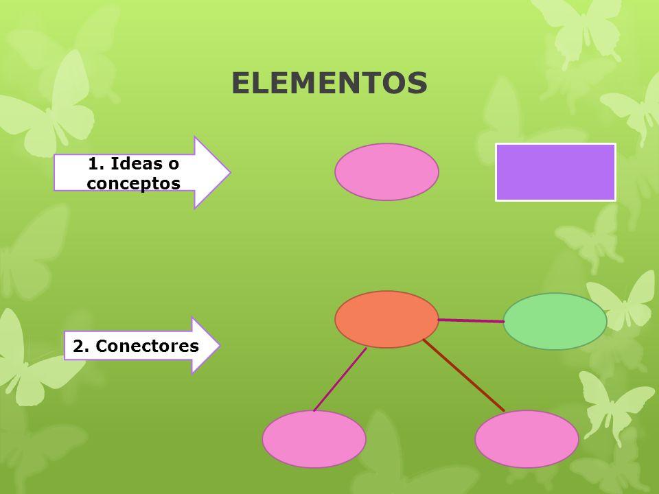 ELEMENTOS 1. Ideas o conceptos 2. Conectores