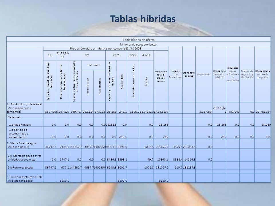 Tablas híbridas Tabla híbrida de oferta Millones de pesos corrientes,