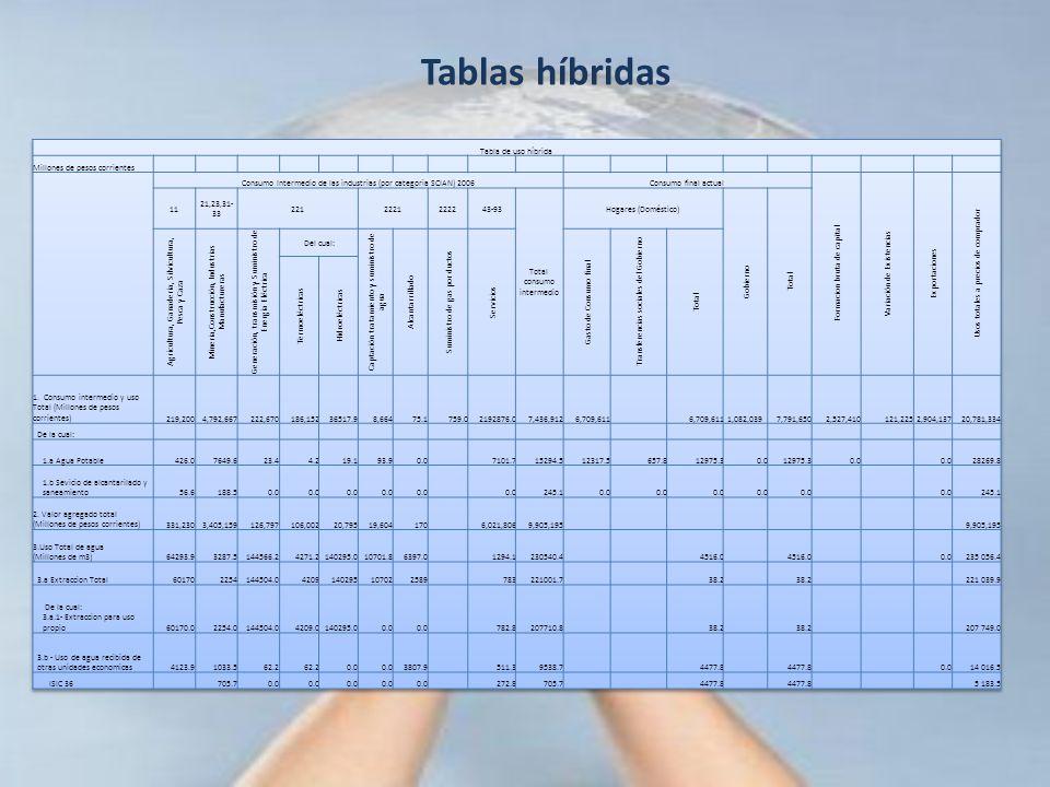 Tablas híbridas Tabla de uso híbrida Millones de pesos corrientes
