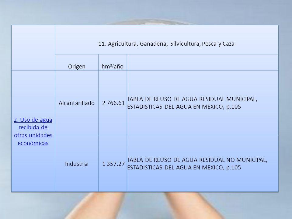 11. Agricultura, Ganadería, Silvicultura, Pesca y Caza