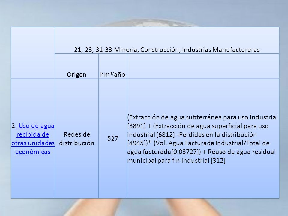 21, 23, 31-33 Minería, Construcción, Industrias Manufactureras