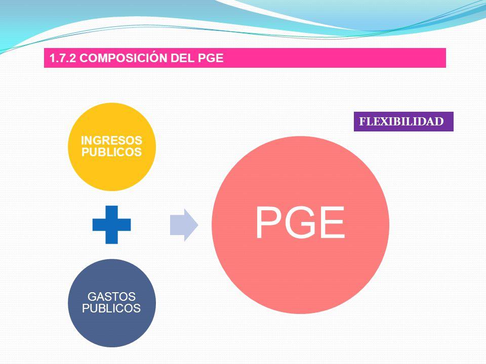PGE 1.7.2 COMPOSICIÓN DEL PGE FLEXIBILIDAD INGRESOS PUBLICOS