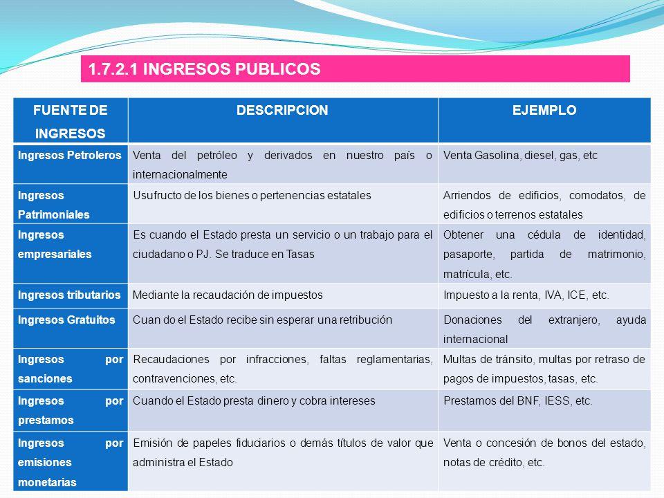 1.7.2.1 INGRESOS PUBLICOS FUENTE DE INGRESOS DESCRIPCION EJEMPLO