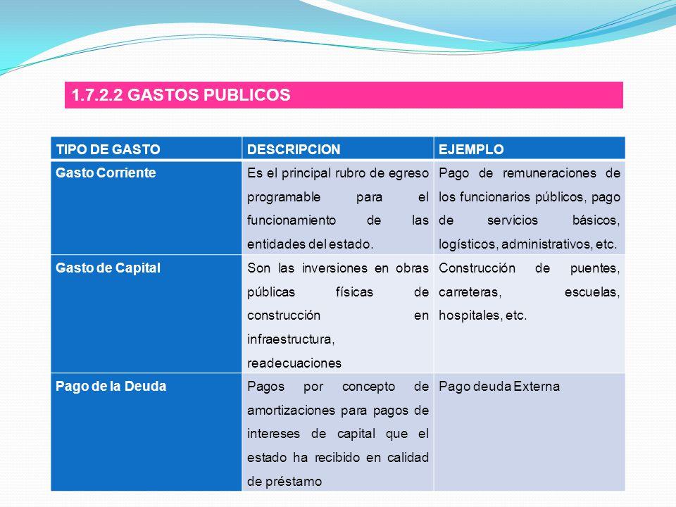 1.7.2.2 GASTOS PUBLICOS TIPO DE GASTO DESCRIPCION EJEMPLO