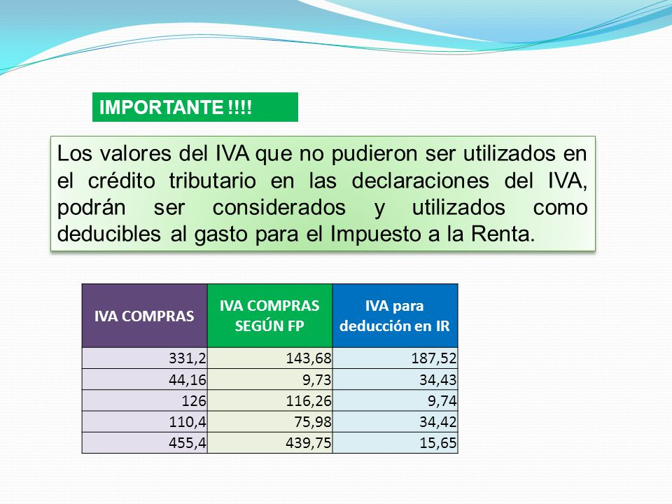 IVA para deducción en IR