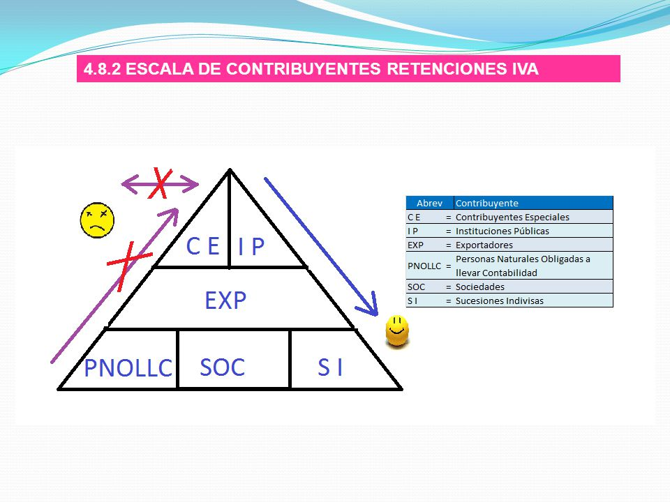 4.8.2 ESCALA DE CONTRIBUYENTES RETENCIONES IVA