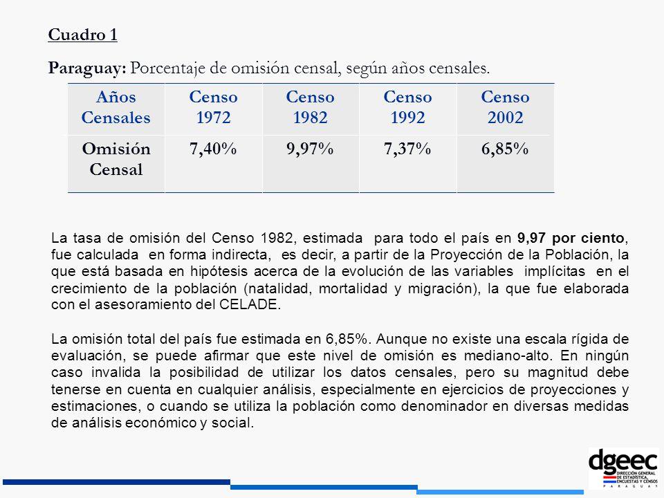 Paraguay: Porcentaje de omisión censal, según años censales.