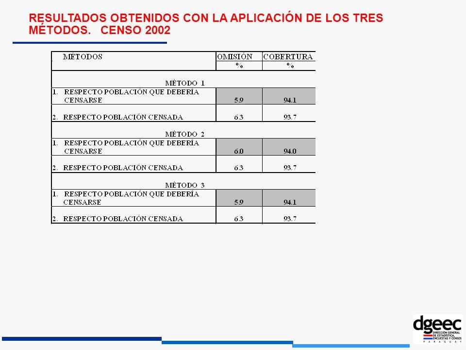 RESULTADOS OBTENIDOS CON LA APLICACIÓN DE LOS TRES MÉTODOS. CENSO 2002