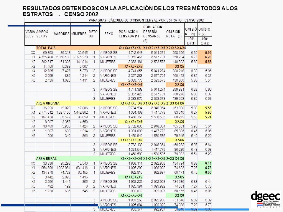 RESULTADOS OBTENIDOS CON LA APLICACIÓN DE LOS TRES MÉTODOS A LOS ESTRATOS . CENSO 2002