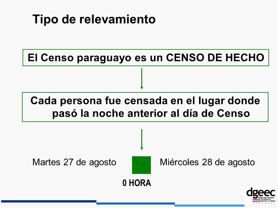 El Censo paraguayo es un CENSO DE HECHO