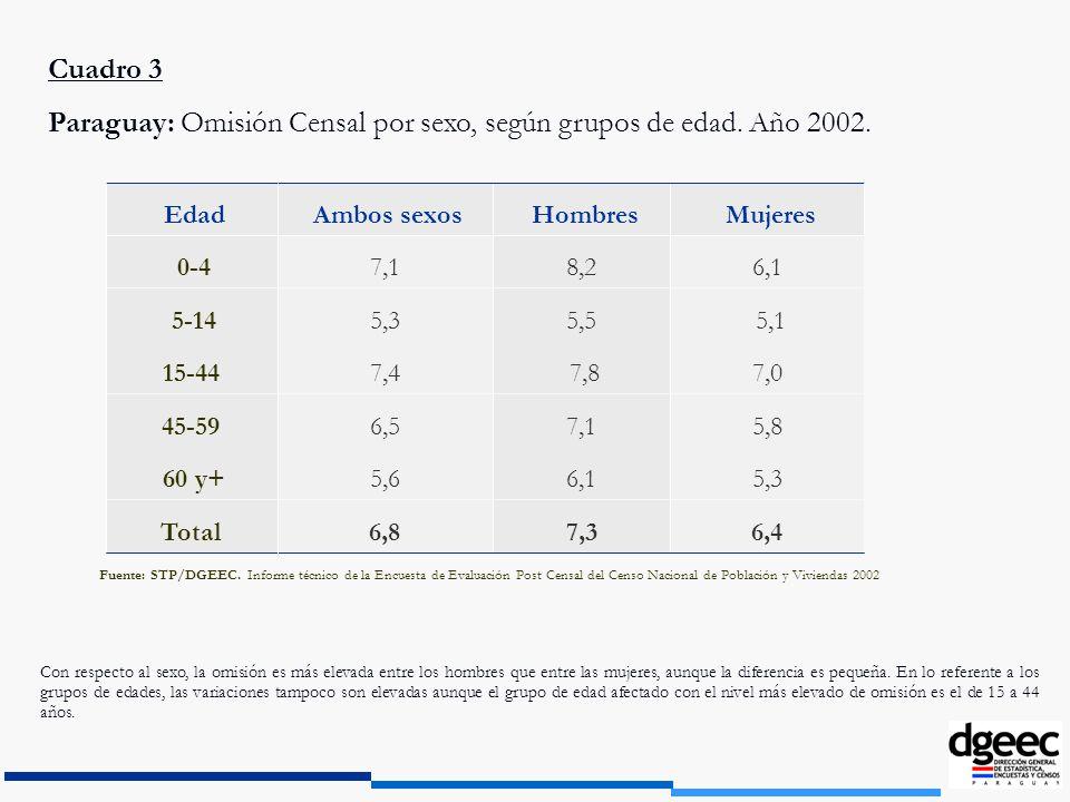 Paraguay: Omisión Censal por sexo, según grupos de edad. Año 2002.