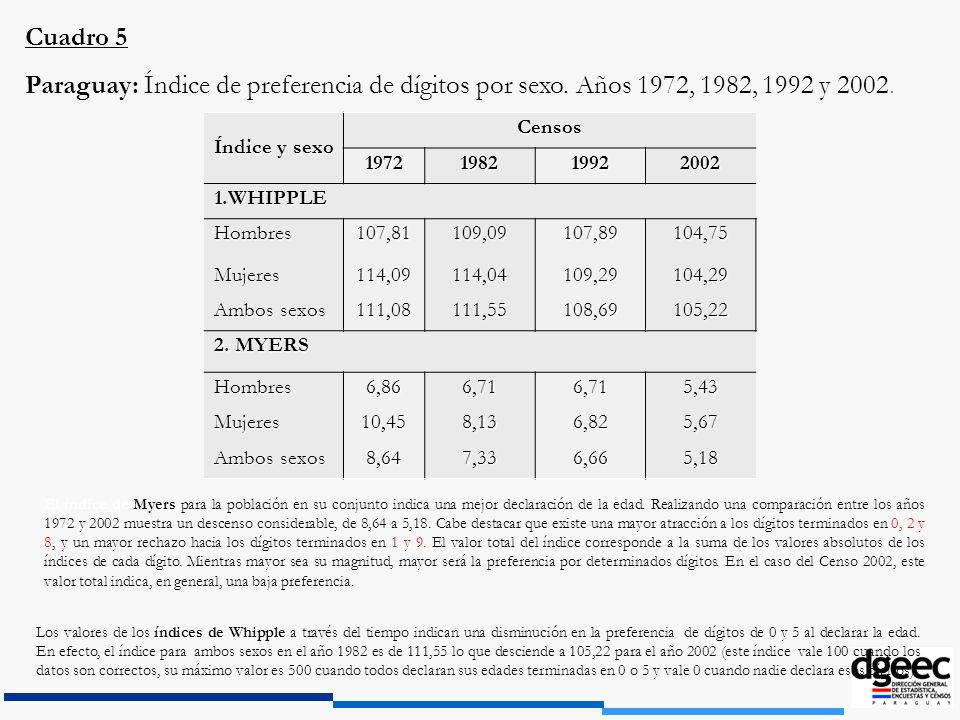 Cuadro 5 Paraguay: Índice de preferencia de dígitos por sexo. Años 1972, 1982, 1992 y 2002. Índice y sexo.