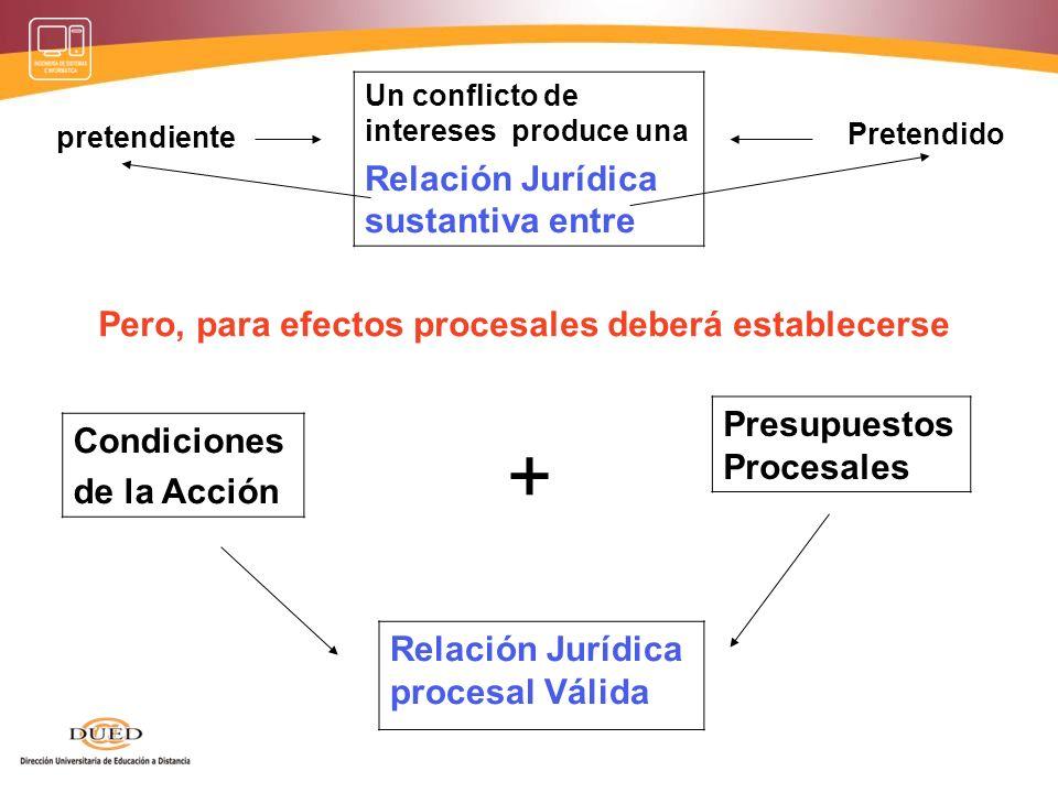 + Relación Jurídica sustantiva entre Presupuestos Procesales