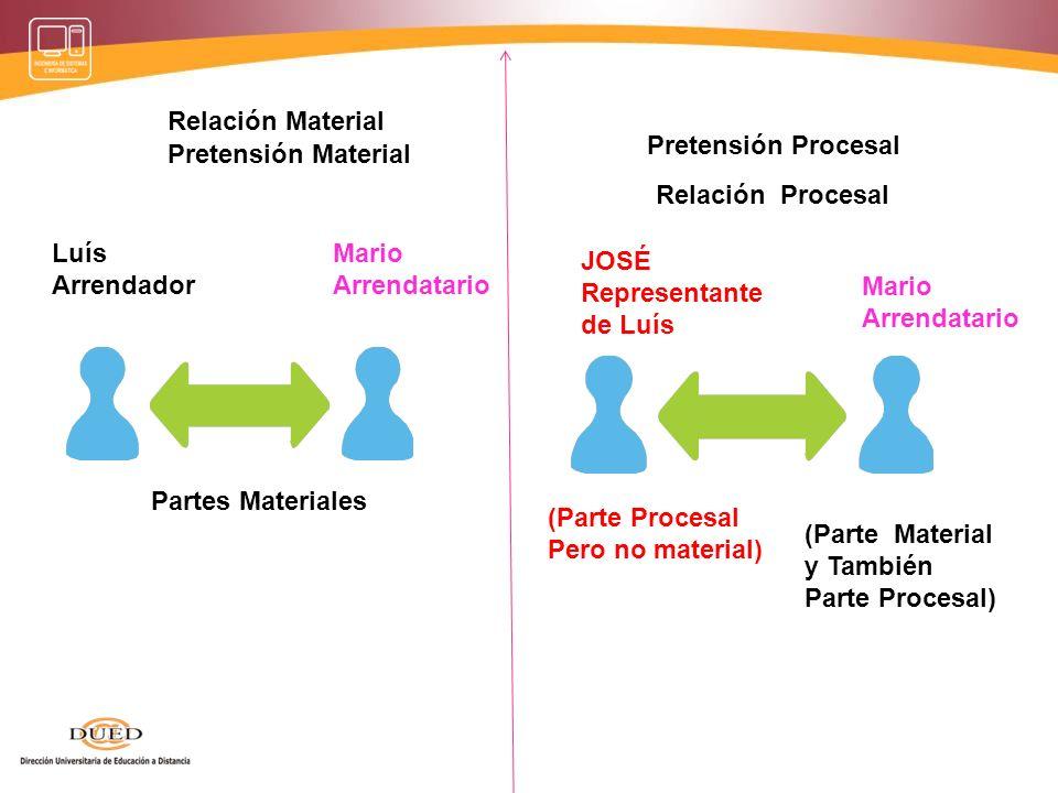 Relación Material Pretensión Procesal. Pretensión Material. Relación Procesal. Luís. Arrendador.