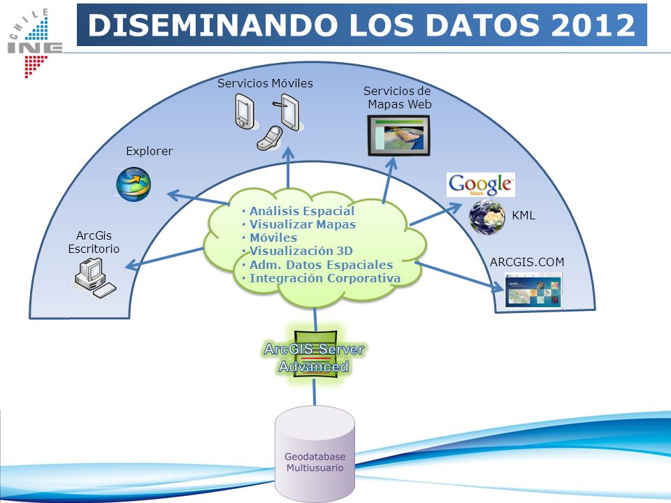 DISEMINANDO LOS DATOS 2012 ArcGIS Server Advanced Servicios Móviles