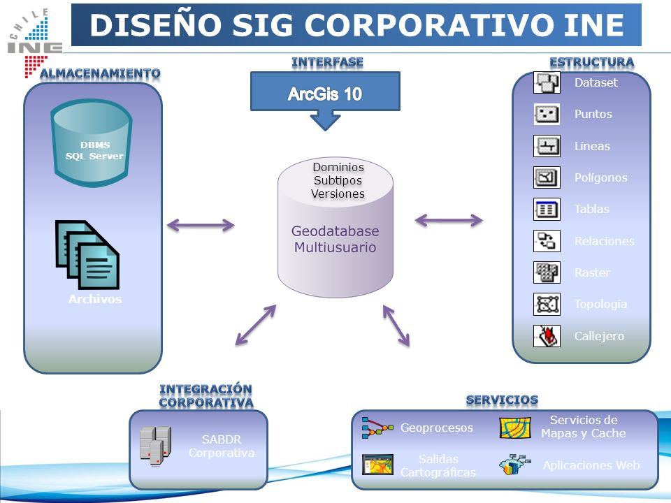 DISEÑO SIG CORPORATIVO INE Integración Corporativa
