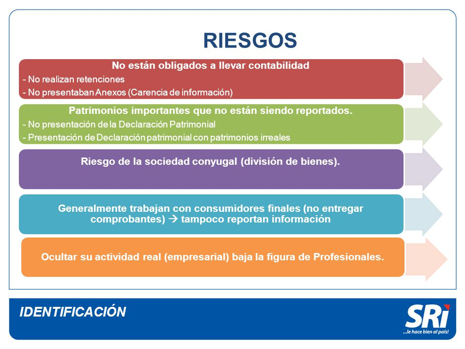RIESGOS IDENTIFICACIÓN