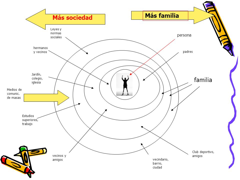 Más familia Más sociedad familia persona Leyes y normas sociales