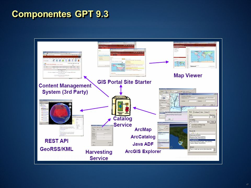 Componentes GPT 9.3