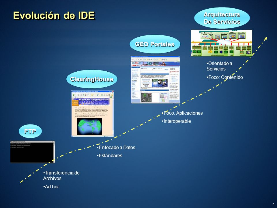 Evolución de IDE Arquitectura De Servicios GEO Portales ClearingHouse